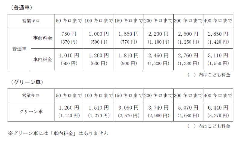 中央線特急料金表